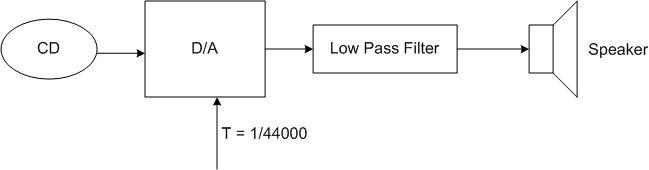 simple block diagram of signal pathway